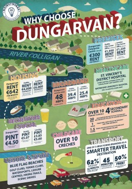 Why choose Dungarvan infographic