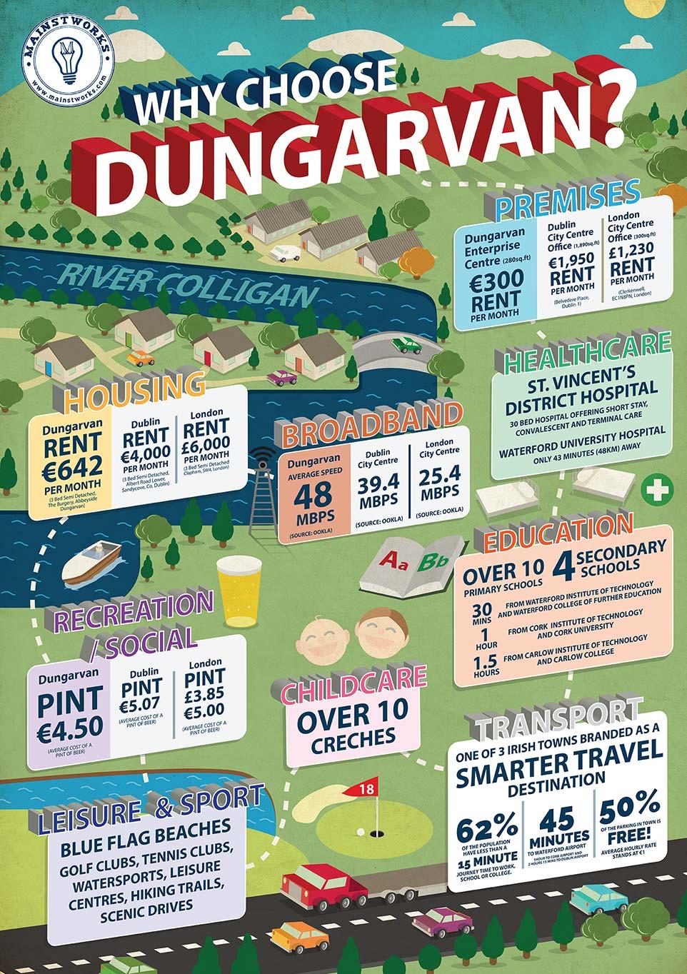 Dungarvan Infographic