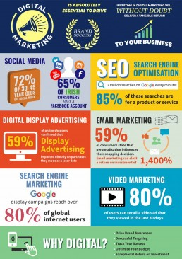 Digital marketing stats we collated into an infographic.
