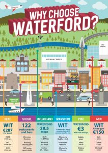 Infographic - Why Choose Waterford